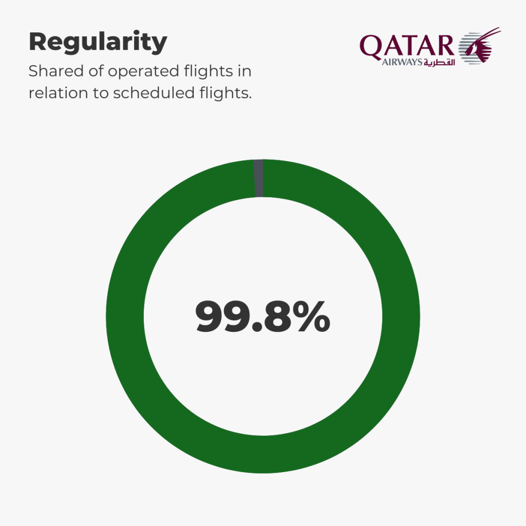 Qatar Airways - Regularity 1st-6th September