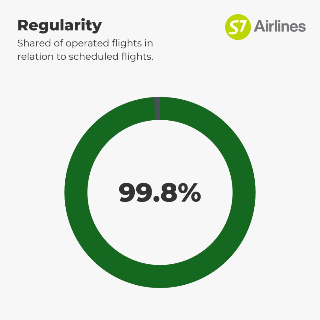 S7 Airlines - Regularity 1st-7th September