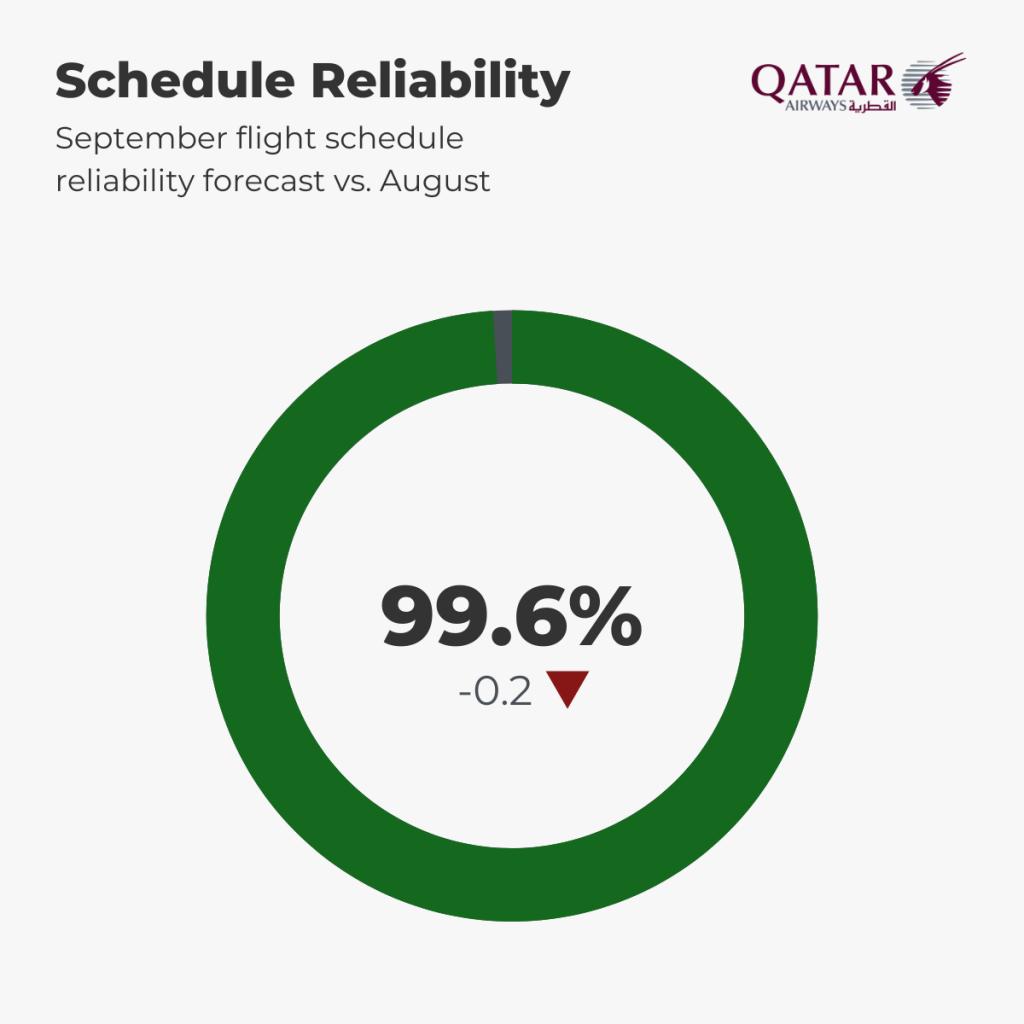 Qatar Airways Schedule Reliability Forecast