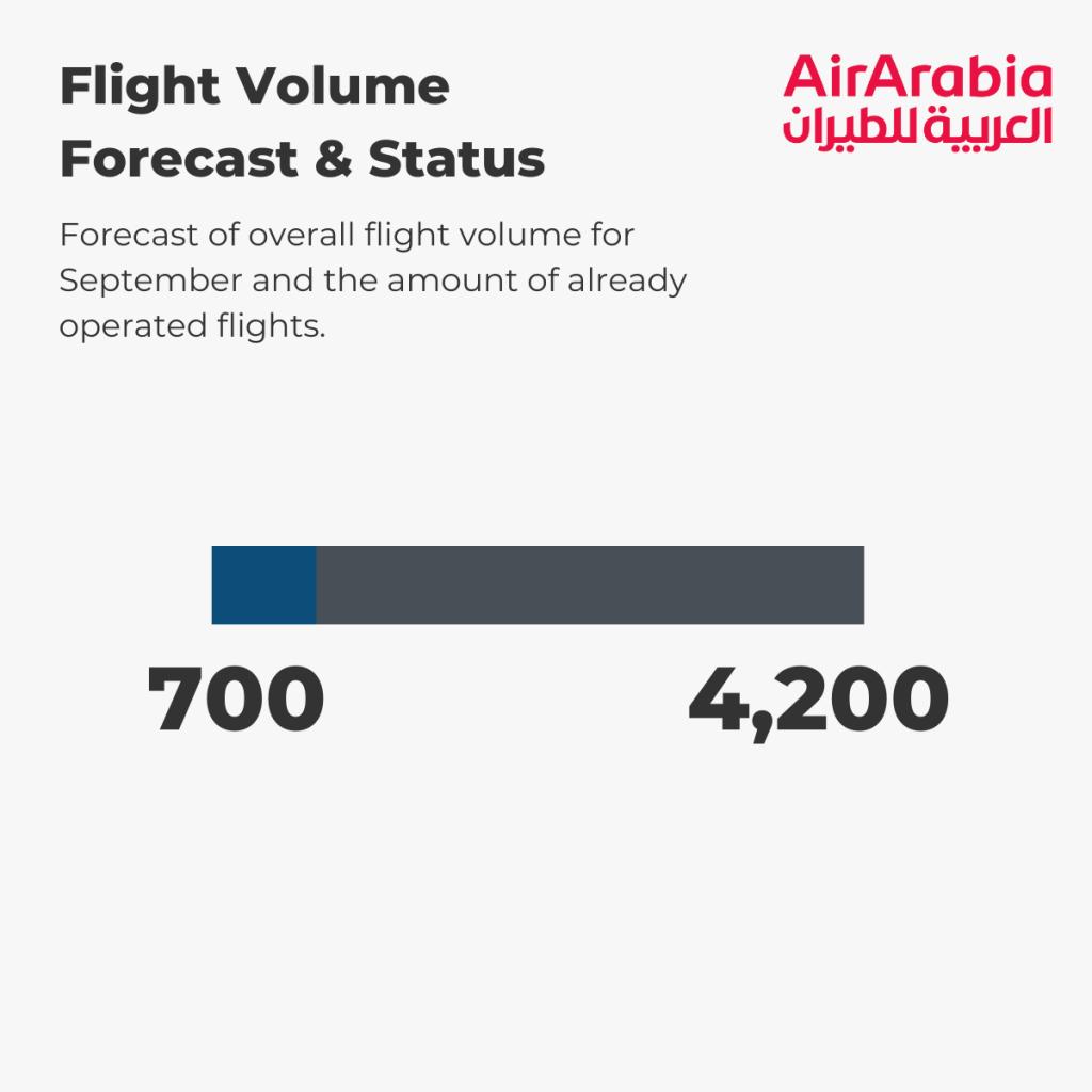 Air Arabia - Flight Volume 1st-5th September