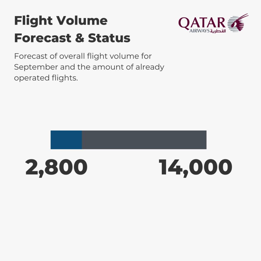 Qatar Airways - Flight Volume 1st-6th September
