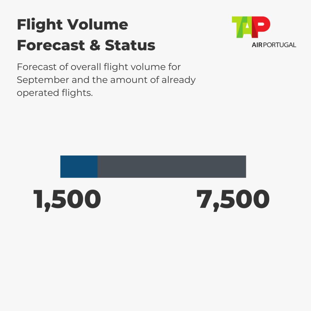TAP Air Portugal - Flight Volume 1st-6th September