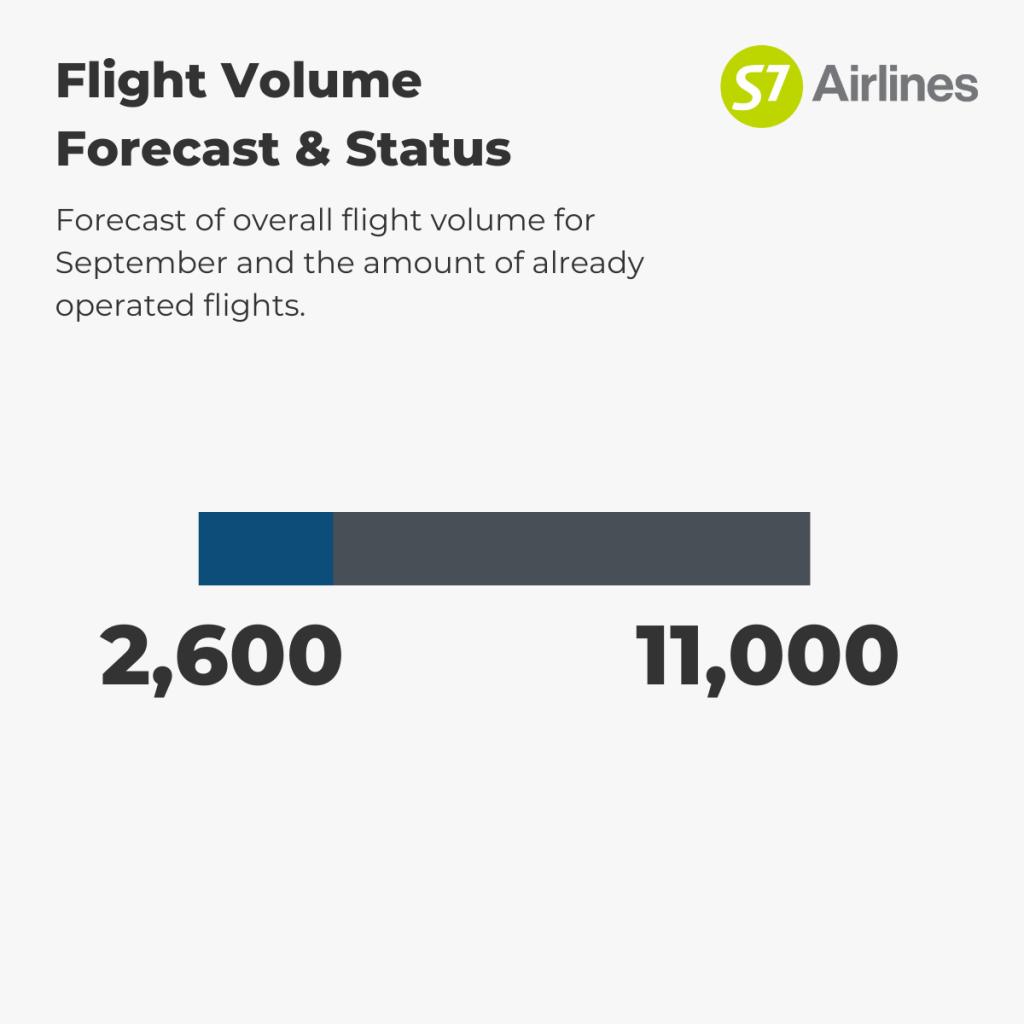 S7 Airlines - Flight Volume 1st-7th September