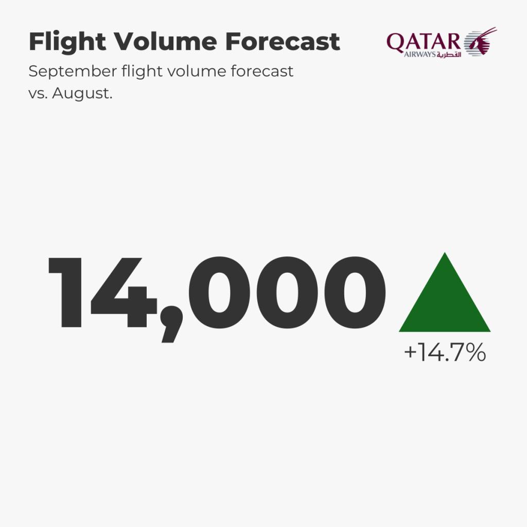 Qatar Airways Flight Forecast