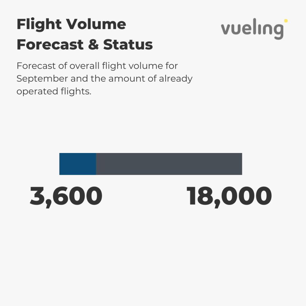 Vueling - Flight Volume 1st-6th September