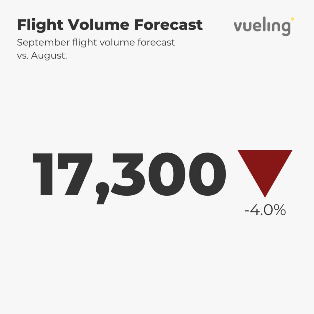 Vueling Flight Forecast