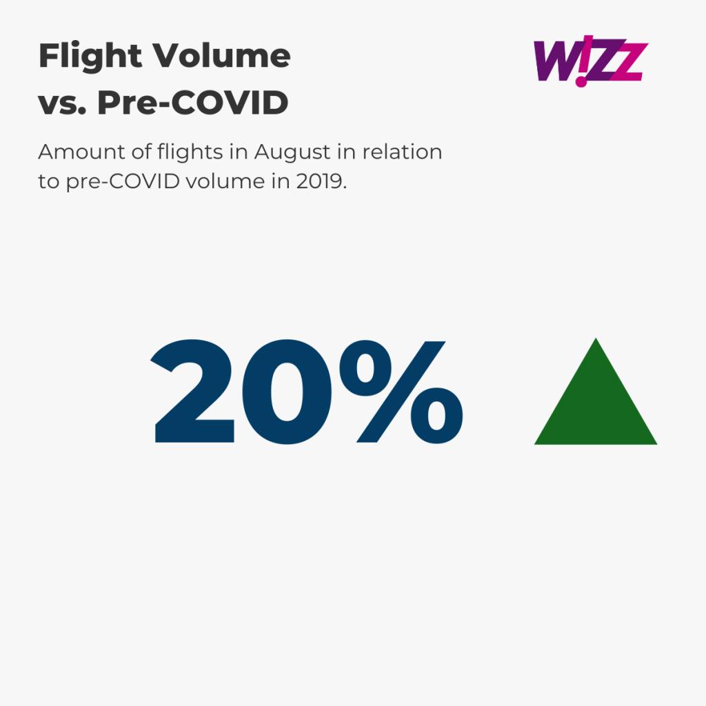 Wizz Air — August Flight Volume vs. pre-COVID (%)