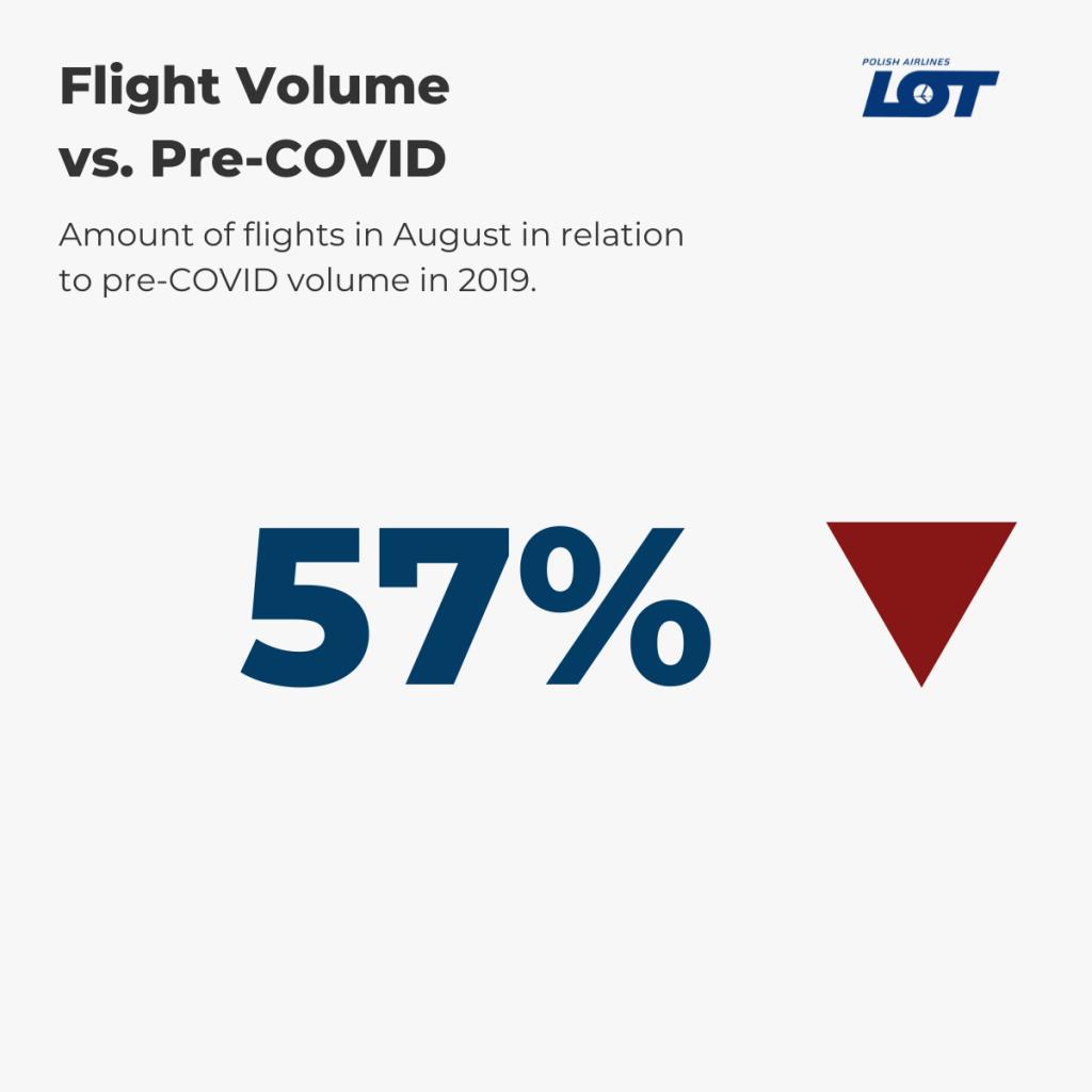 LOT Polish Airlines — August Flight Volume vs. pre-COVID (%)