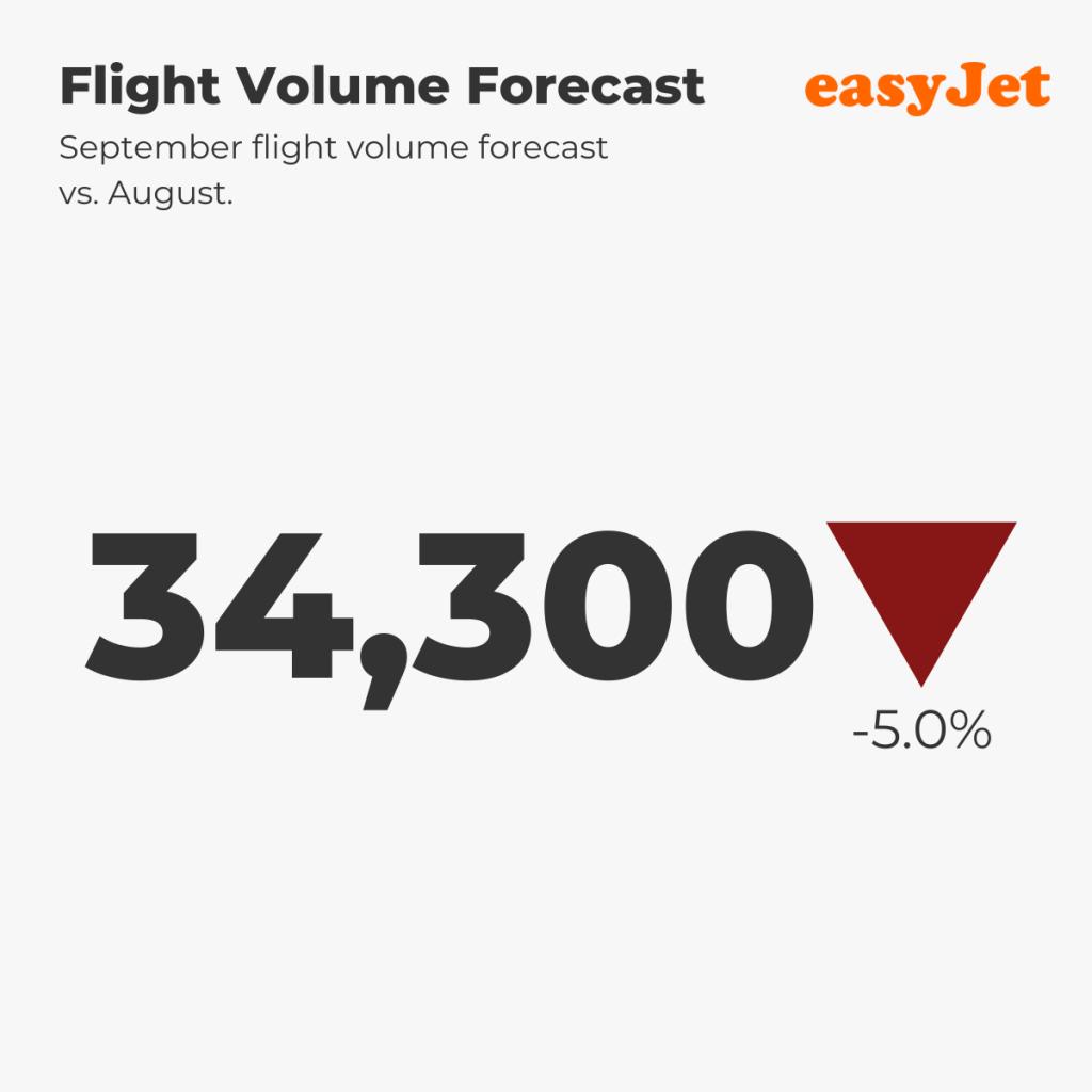 easyJet Flight Forecast