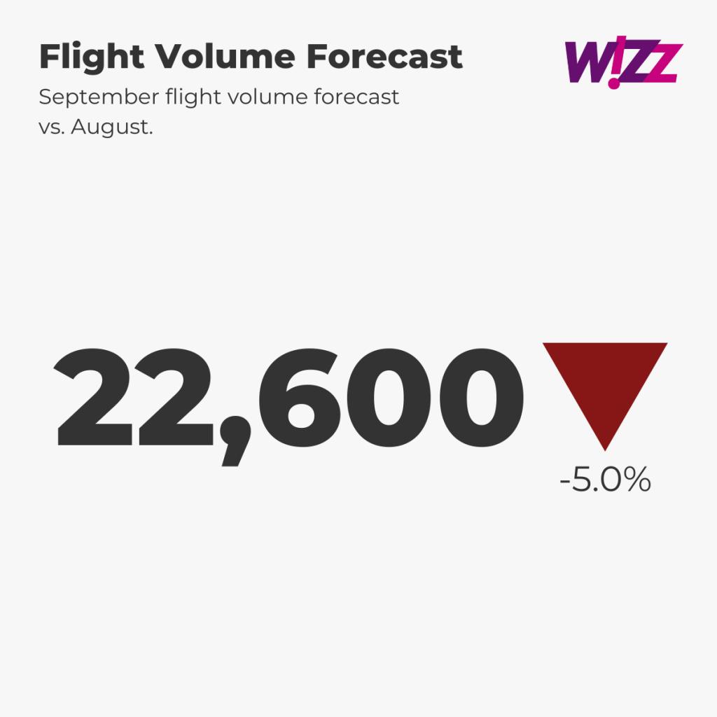 Wizz Air Flight Forecast
