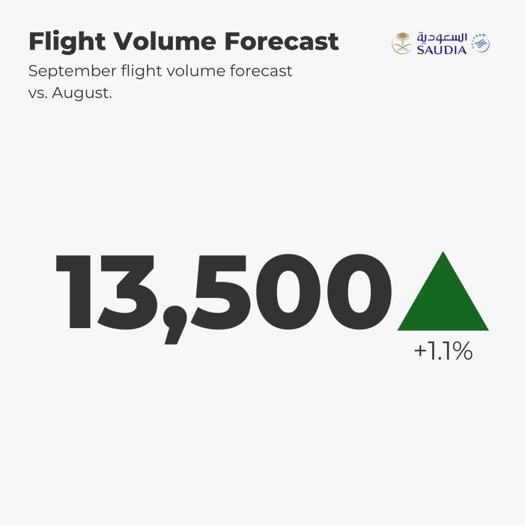 Saudia Flight Forecast